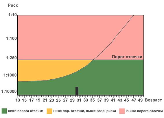 Анализ при беременности скрининг